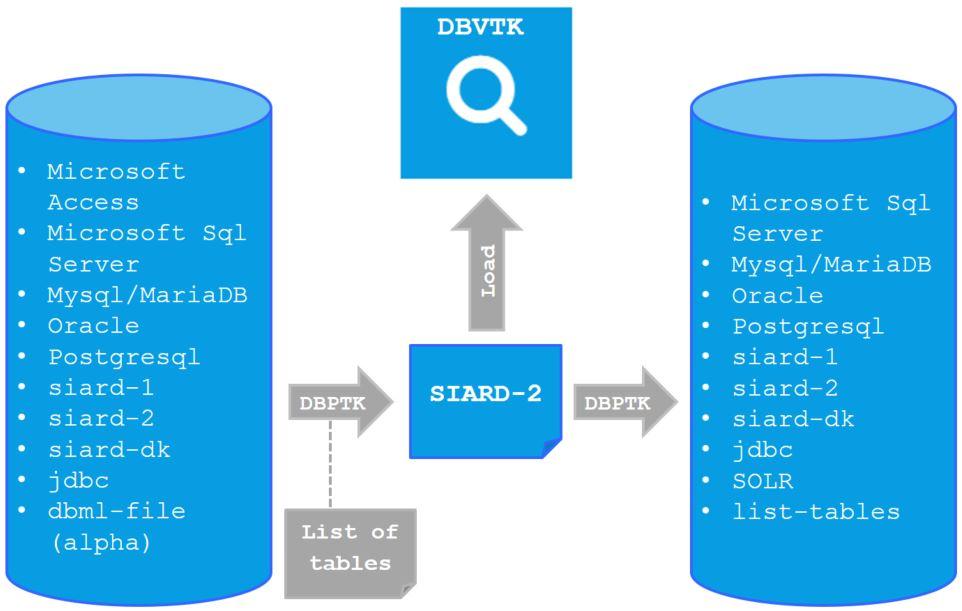 Tööriista DBPTK töötamise skeem