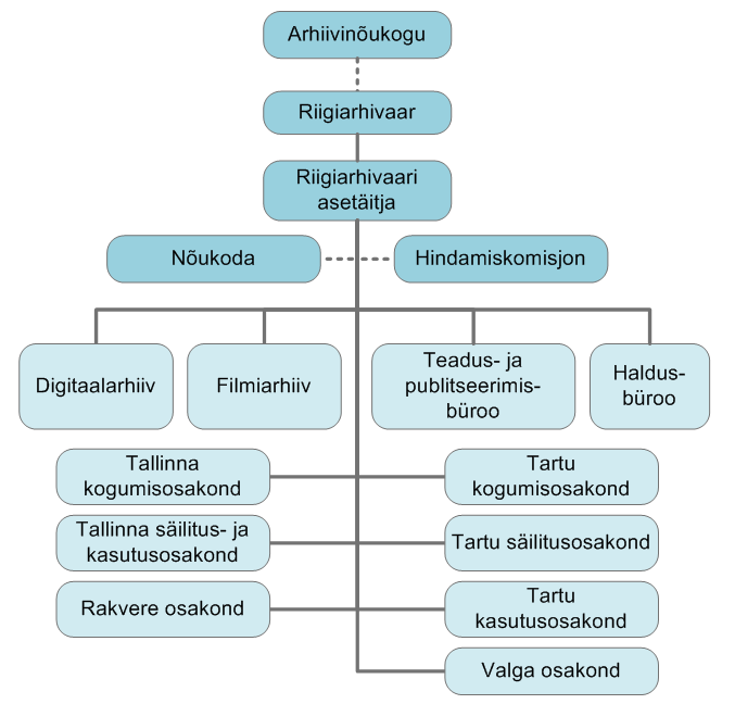 Asutuse struktuuri skeem