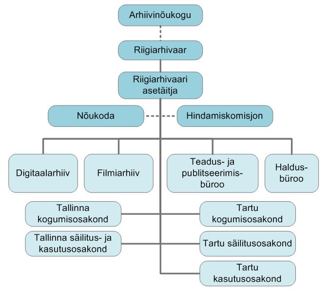rahvusarhiivi struktuur